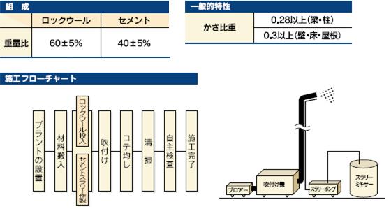 スプレエースSWの組成・一般的特性・施工フローチャート